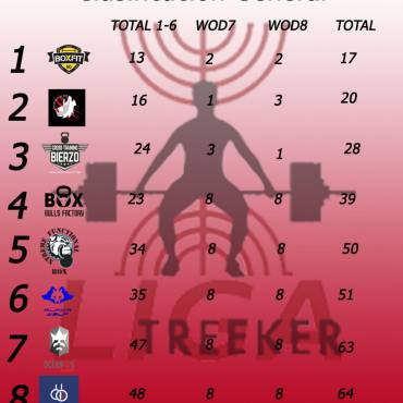Clasificacion Final Liga Treeker